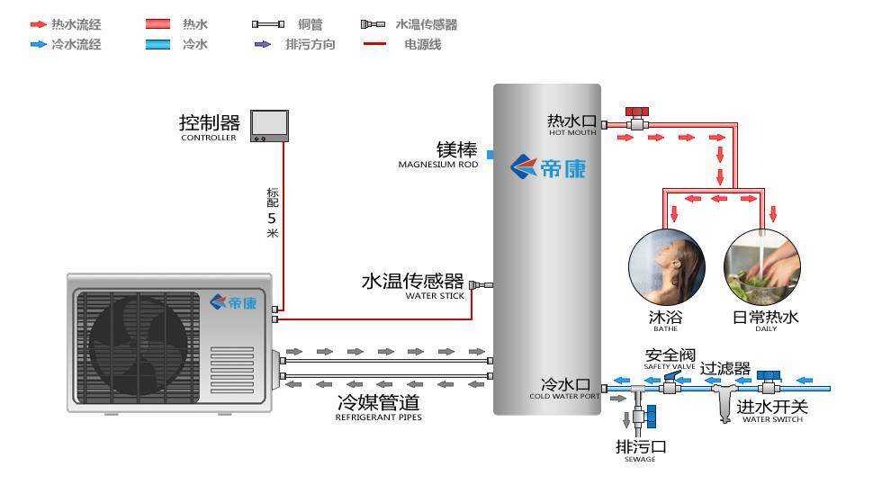 空气能热水器主机安装步骤; 空气能热水器安装知识大全_帝康空气能