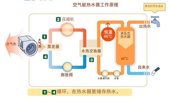 空气能(热泵)热水器工作原理如何?